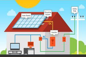 PV Panels Cost